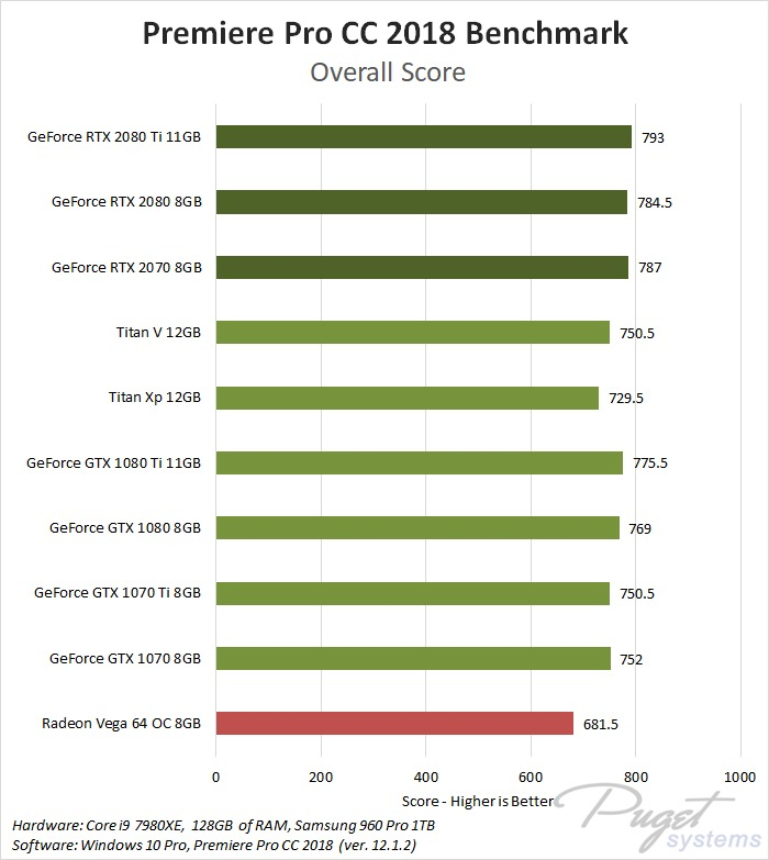 NVIDIA GeForce RTX 2070 Premiere Pro CC 2018 Benchmark