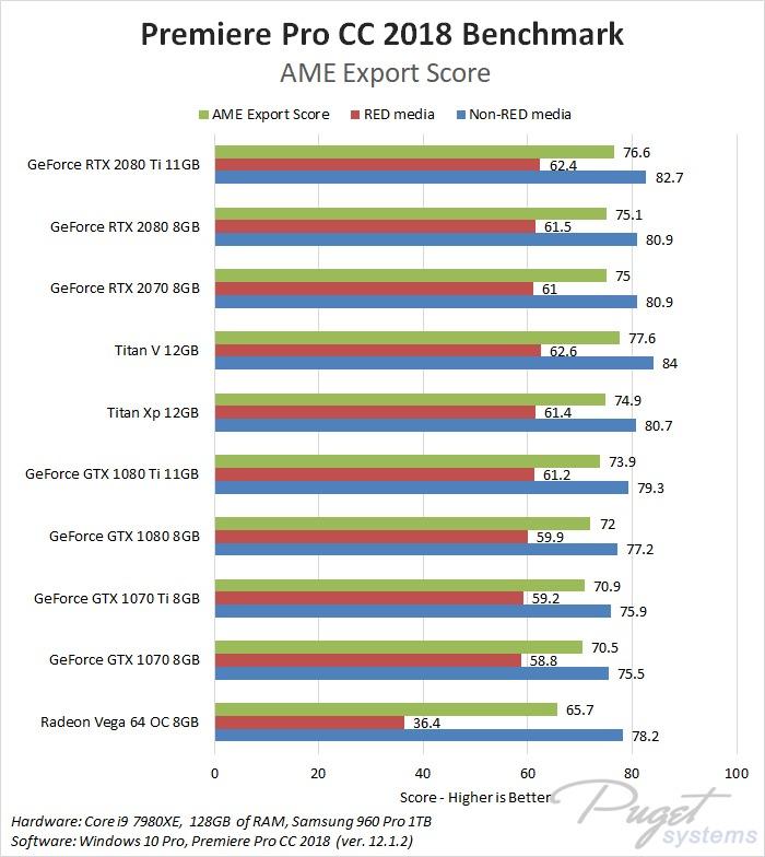 Premiere Pro CC 2018: NVIDIA GeForce RTX 2070 Performance