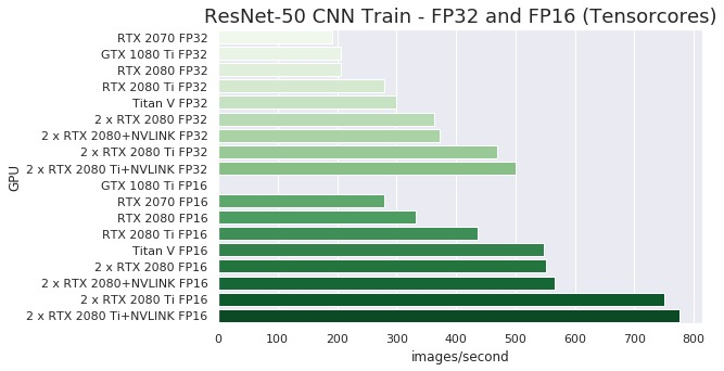 RTX 2080Ti with NVLINK - TensorFlow Performance (Includes Comparison