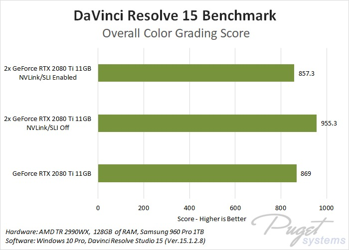 NVIDIA GeForce RTX 2080 & 2080 Ti DaVinci Resolve 15 Benchmark