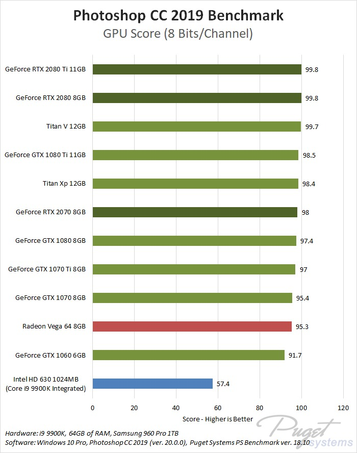 Photoshop CC GPU Comparison