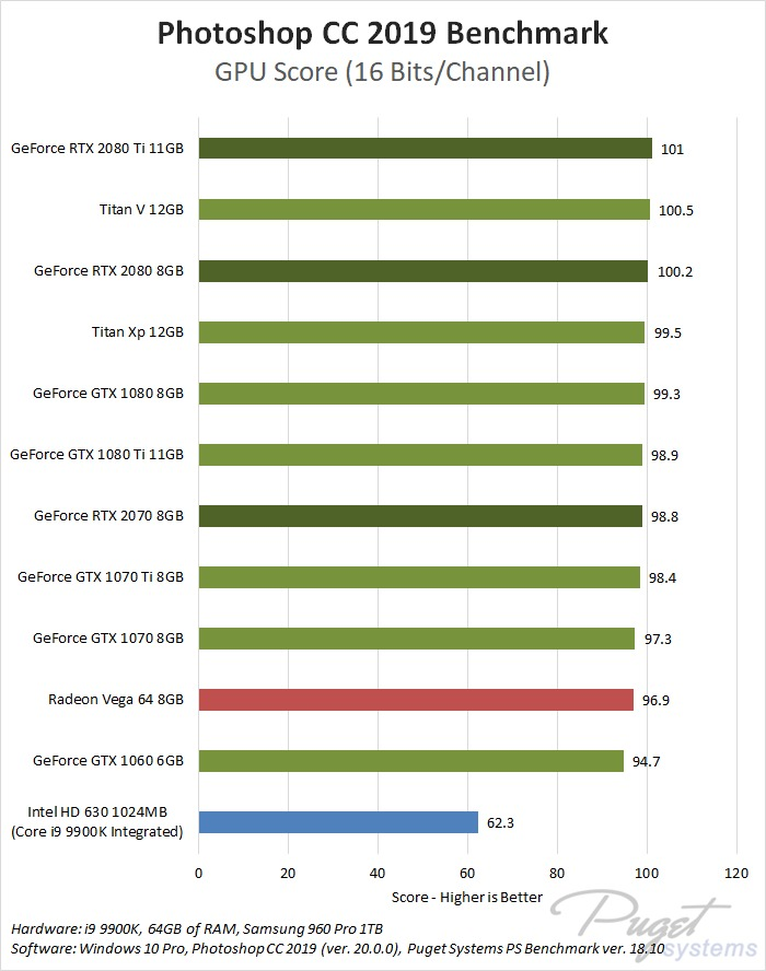 NVIDIA GeForce RTX 2080 Ti 2080 2070 Photoshop CC 2019 16-bit benchmark