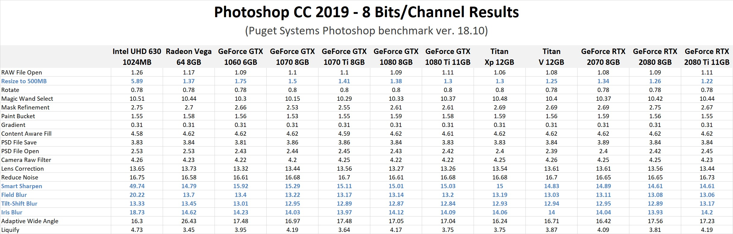 Photoshop CC 2019: NVIDIA GeForce RTX Performance
