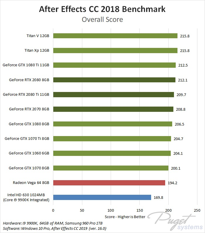NVIDIA GeForce RTX 2070, 2080, 2080 Ti After Effects CC 2019 Benchmark
