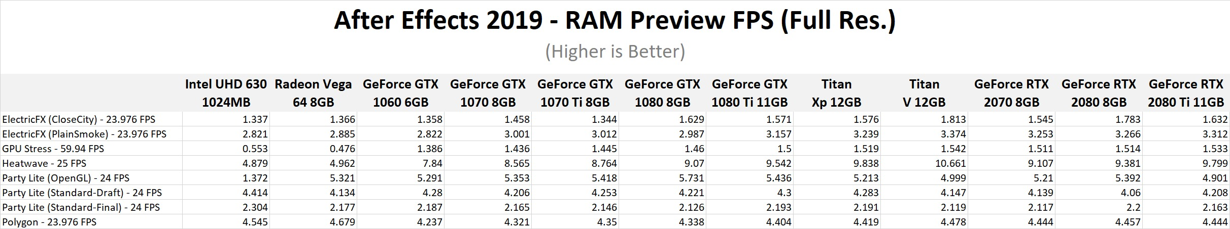 After Effects CC 2019: NVIDIA GeForce RTX Performance