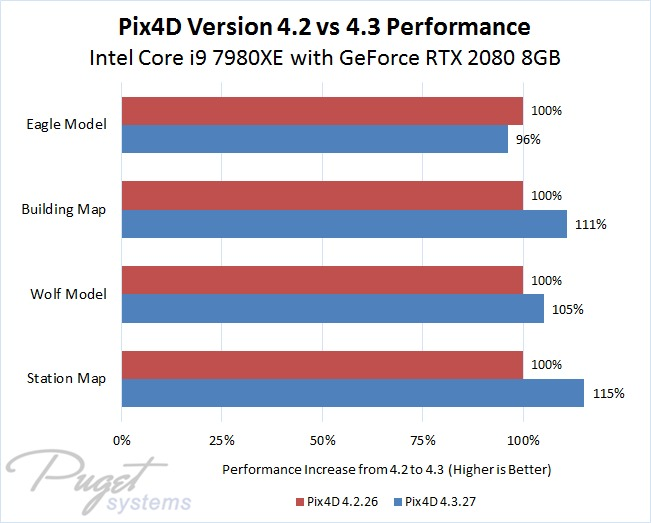 Pix4D Version 4.2 vs 4.3 Performance Graph