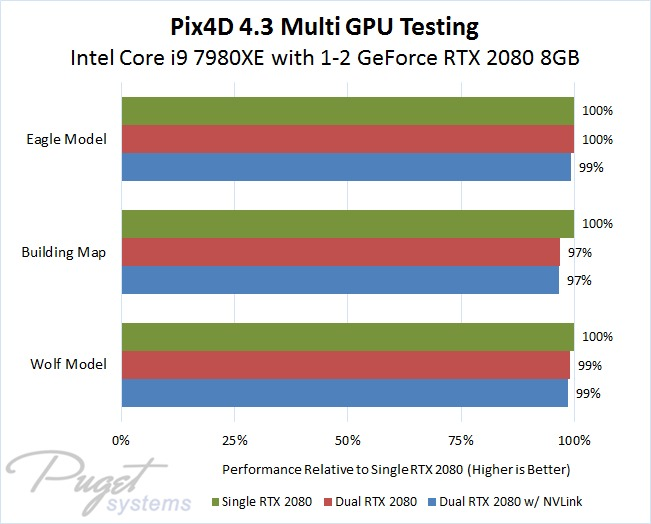 Pix4D 4.3 Performance with 1 and 2 GeForce RTX 2080 8GB Video Cards and NVLink as Percentages of Single Card Performance