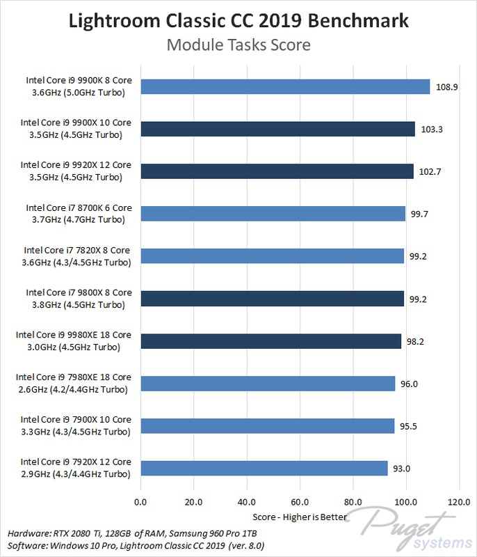 Lightroom Classic CC 2019: Intel X-series 2018 Refresh Performance