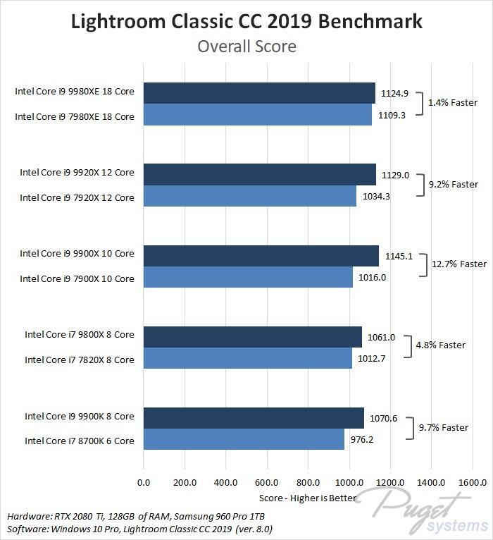 Intel Core X-series 2018 refresh i7 9800X, i9 9900X, i9 9920X, i9 9980XE Lightroom Classic Benchmark Performance