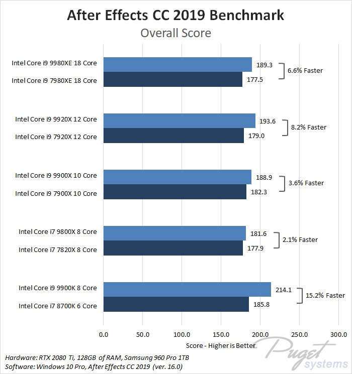 Intel Core X-series 2018 refresh i7 9800X, i9 9900X, i9 9920X, i9 9980XE After Effects Benchmark Performance