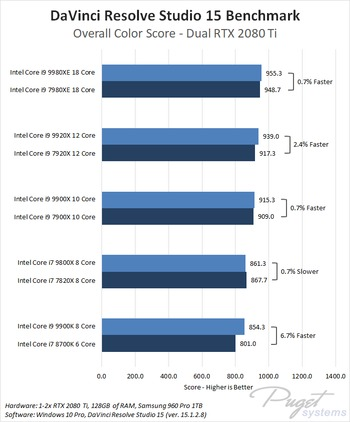 Intel Core X-series 2018 refresh i7 9800X, i9 9900X, i9 9920X, i9 9980XE DaVinci Resolve Color Benchmark Performance