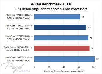 V-Ray CPU Benchmark 1.0.8 Comparison of 8-Core Processors