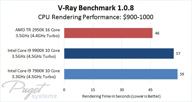 V-Ray CPU Benchmark 1.0.8 Comparison of $900 - 1000 Processors