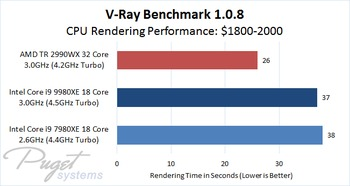 V-Ray CPU Benchmark 1.0.8 Comparison of $1800 - 2000 Processors