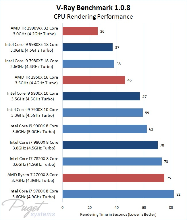 V-Ray CPU Benchmark 1.0.8 Intel Core X Series Refresh Versus Intel 9th Gen Core, Older Core X, and AMD Ryzen / Threadripper Processors