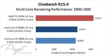 Cinebench CPU Multi Core Performance Comparison of $900 - 1000 Processors