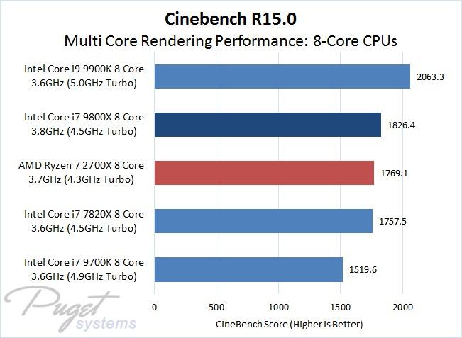 Cinebench CPU Multi Core Performance Comparison of 8-Core Processors