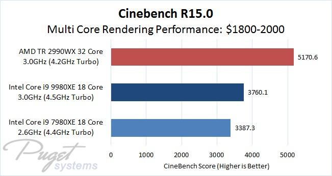 Cinebench CPU Multi Core Performance Comparison of $1800 - 2000 Processors