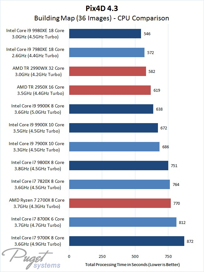 Pix4D 4.3.27 Building Map with 36 Images - CPU Comparison Intel 9th Gen Core and X-series Versus AMD Ryzen and Threadripper