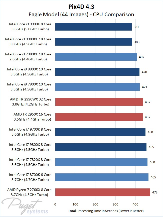 Pix4D 4.3.27 Eagle Model with 44 Images - CPU Comparison Intel 9th Gen Core and X-series Versus AMD Ryzen and Threadripper