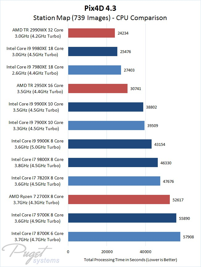 Pix4D 4.3.27 Station Map with 739 Images - CPU Comparison Intel 9th Gen Core and X-series Versus AMD Ryzen and Threadripper