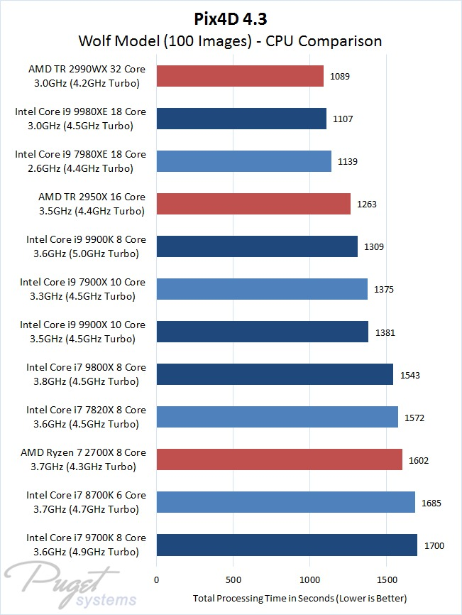 Pix4D 4.3.27 Wolf Model with 100 Images - CPU Comparison Intel 9th Gen Core and X-series Versus AMD Ryzen and Threadripper