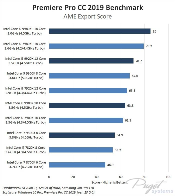 Premiere Pro CC 2019: Intel X-series 2018 Refresh Performance