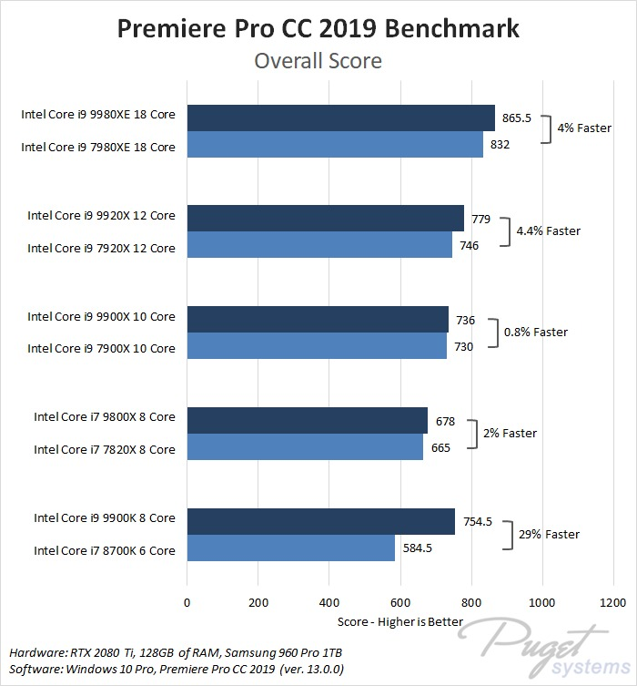 Intel Core X-series 2018 refresh i7 9800X, i9 9900X, i9 9920X, i9 9980XE Premiere Pro Benchmark Performance