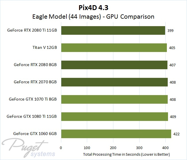 Pix4D 4.3 GPU Comparison - Eagle Model Image Set with 44 Photos