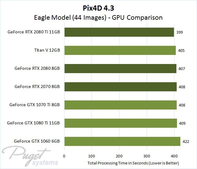 Pix4D 4.3 GPU Comparison - Eagle Model Image Set with 44 Photos