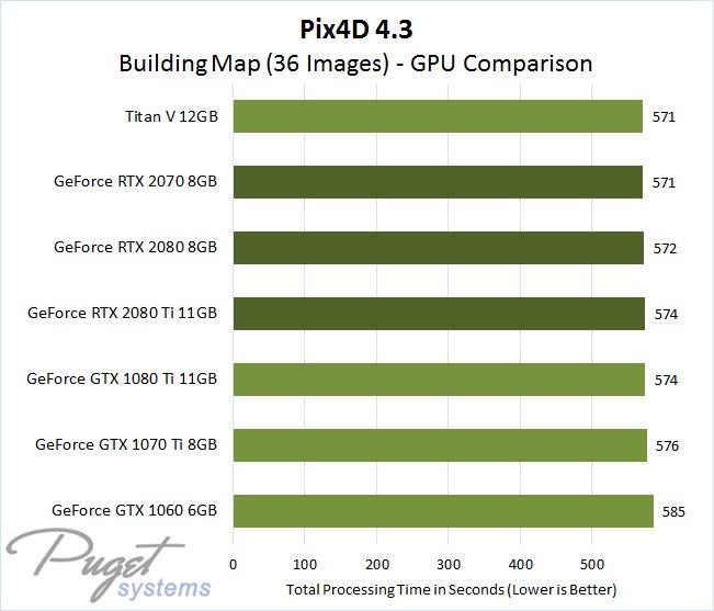 Pix4D 4.3 GPU Comparison - Building Map Image Set with 36 Photos