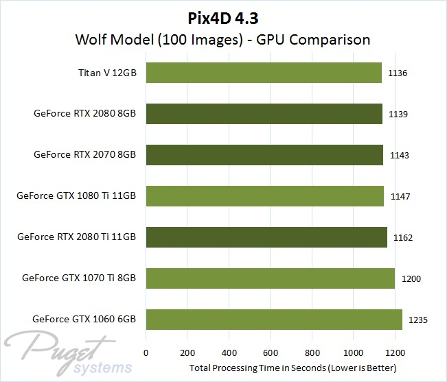 Pix4D 4.3 GPU Comparison - Wolf Model Image Set with 100 Photos