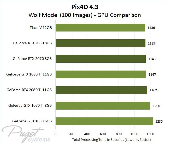 Pix4D 4.3 GPU Comparison - Wolf Model Image Set with 100 Photos