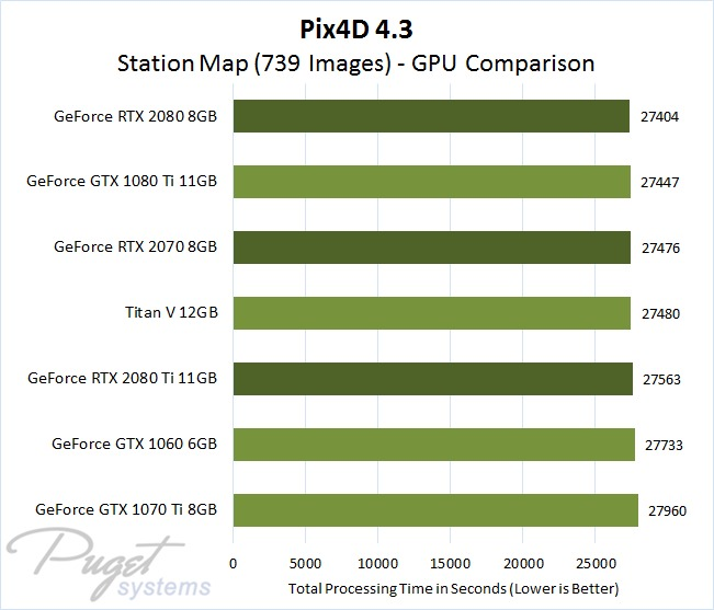 Pix4D 4.3 GPU Comparison - Station Map Image Set with 739 Photos