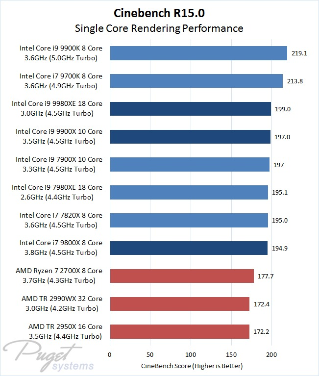 Cinebench R15 Single Core Results