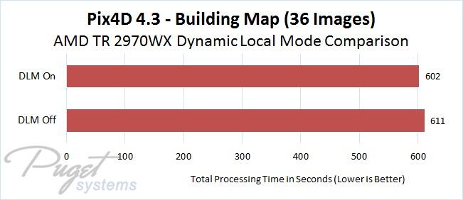 Pix4D 4.3 AMD Threadripper 2970WX DLM On vs Off Comparison - Building Map Image Set with 36 Photos