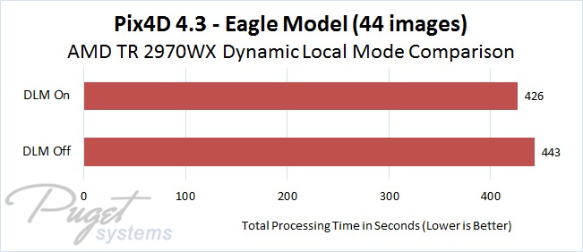 Pix4D 4.3 AMD Threadripper 2970WX DLM On vs Off Comparison - Eagle Model Image Set with 44 Photos