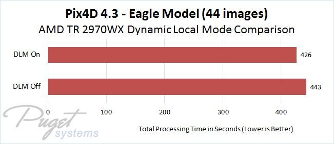 Pix4D 4.3 AMD Threadripper 2970WX DLM On vs Off Comparison - Eagle Model Image Set with 44 Photos