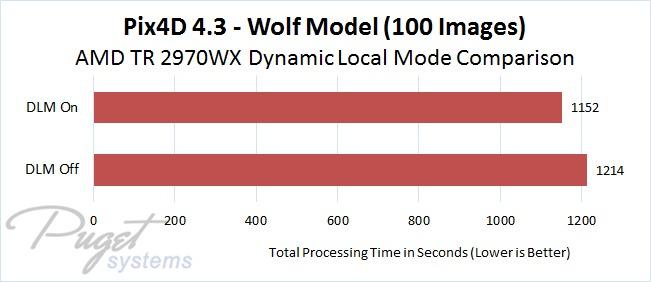 Pix4D 4.3 AMD Threadripper 2970WX DLM On vs Off Comparison - Wolf Model Image Set with 100 Photos