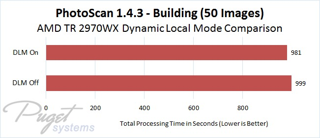 PhotoScan 1.4.3 AMD Threadripper 2970WX DLM On vs Off Comparison - Building Model Image Set with 50 Photos