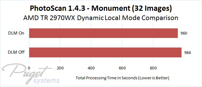 PhotoScan 1.4.3 AMD Threadripper 2970WX DLM On vs Off Comparison - Monument Model Image Set with 32 Photos