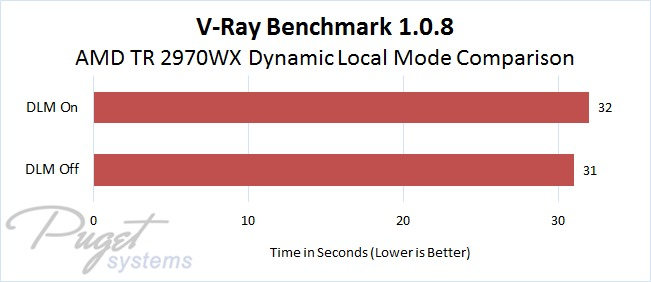 AMD Threadripper 2970WX Dynamic Local Mode Comparison in V-Ray Benchmark 1.0.8