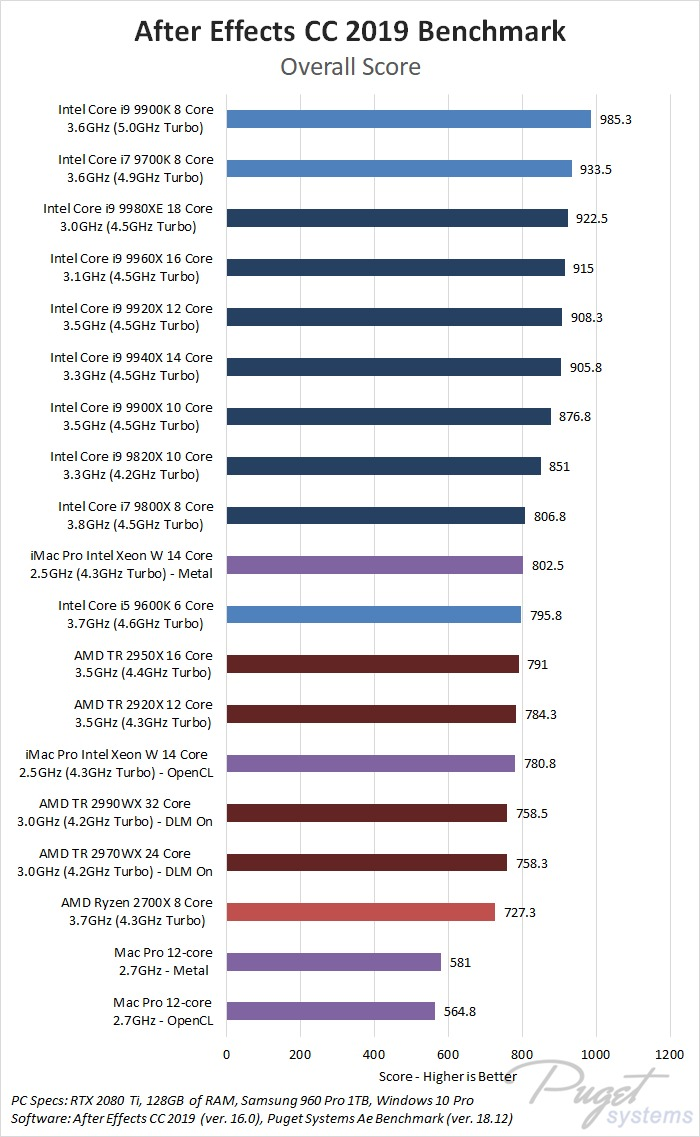 After Effects CC 2019 Benchmark CPU Roundup - Intel 9th Gen, Intel X-series, AMD Threadripper 2nd Gen, AMD Ryzen 2nd Gen, Apple Mac Pro, Apple iMac Pro