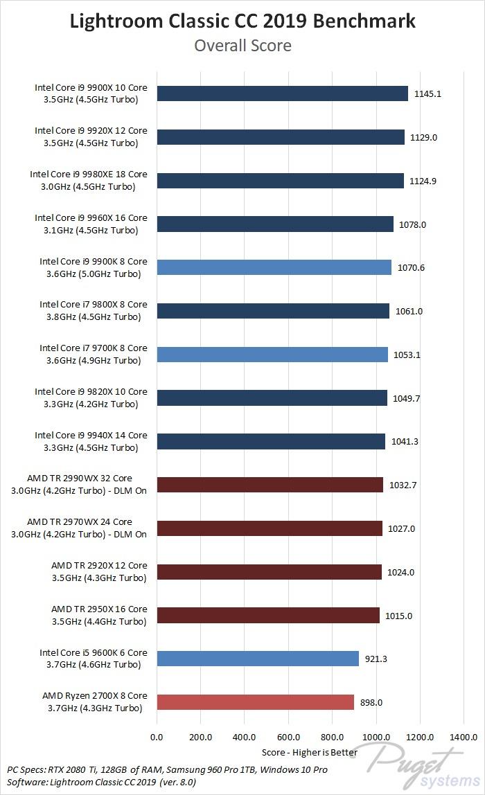 Lightroom Classic CC 2019 Benchmark CPU Roundup - Intel 9th Gen, Intel X-series, AMD Threadripper 2nd Gen, AMD Ryzen 2nd Gen