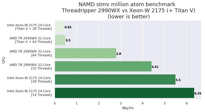 namd chart
