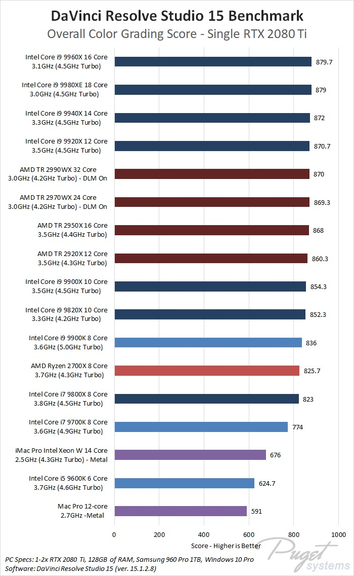 DaVinci Resolve Studio 15 Single GPU Benchmark CPU Roundup - Intel 9th Gen, Intel X-series, AMD Threadripper 2nd Gen, AMD Ryzen 2nd Gen, Apple Mac Pro, Apple iMac Pro
