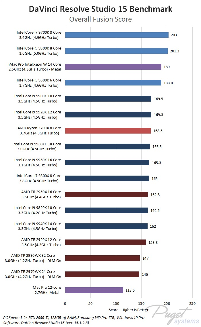 DaVinci Resolve Studio 15 Fusion Benchmark CPU Roundup - Intel 9th Gen, Intel X-series, AMD Threadripper 2nd Gen, AMD Ryzen 2nd Gen, Apple Mac Pro, Apple iMac Pro