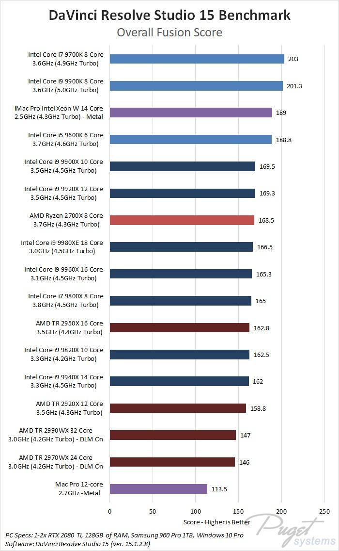 DaVinci Resolve 15 CPU Roundup: Intel vs AMD vs Mac