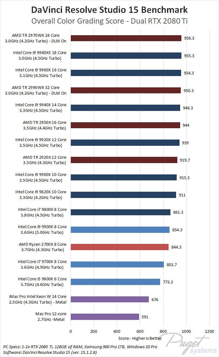 DaVinci Resolve Studio 15 Dual GPU Benchmark CPU Roundup - Intel 9th Gen, Intel X-series, AMD Threadripper 2nd Gen, AMD Ryzen 2nd Gen, Apple Mac Pro, Apple iMac Pro