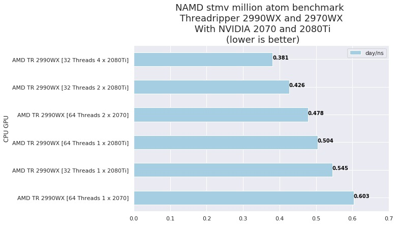 AMD Threadripper and (1-4) NVIDIA 2080Ti and 2070 for NAMD